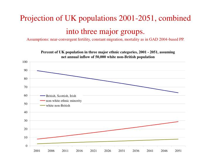 Projection of UK populations 2001-2051, combined into three major groups.