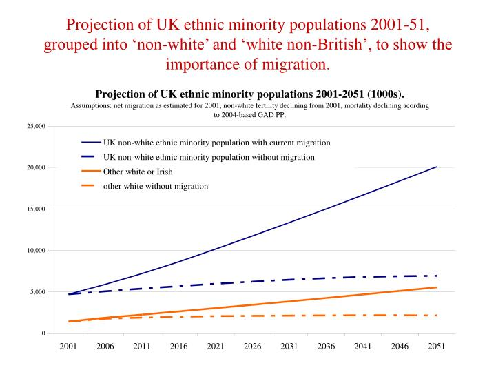 Projection of UK ethnic minority populations 2001-51, grouped into 'non-white' and 'white non-British', to show the importance of migration.