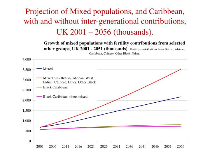 Projection of Mixed populations, and Caribbean, with and without inter-generational contributions, UK 2001 – 2056