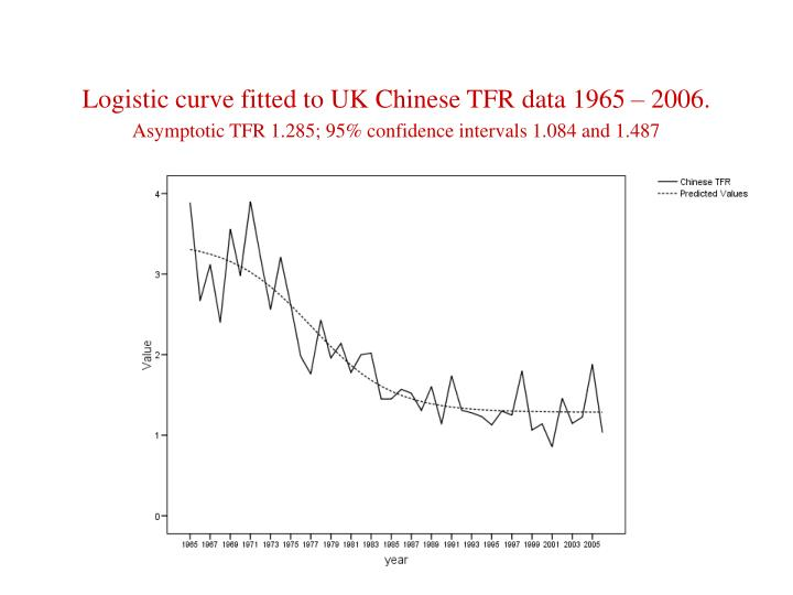 Logistic curve fitted to UK Chinese TFR data 1965 – 2006.