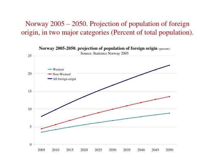 Norway 2005 – 2050. Projection of population of foreign origin, in two major categories (Percent of total population).