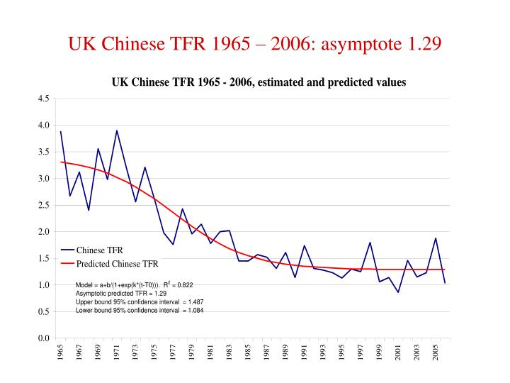 UK Chinese TFR 1965 – 2006: asymptote 1.29
