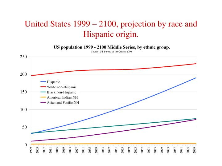 United States 1999 – 2100, projection by race and Hispanic origin.