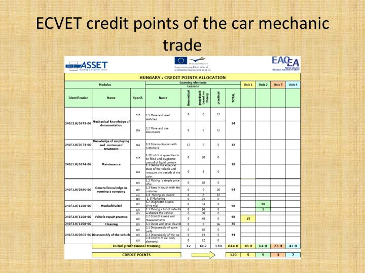 ECVET credit points of the car mechanic trade