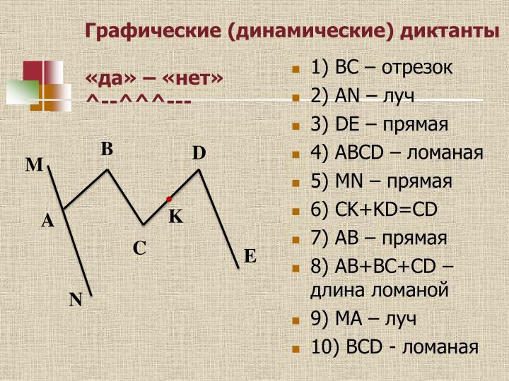 Графические (динамические) диктанты