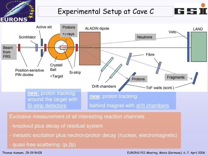 Experimental setup at cave c