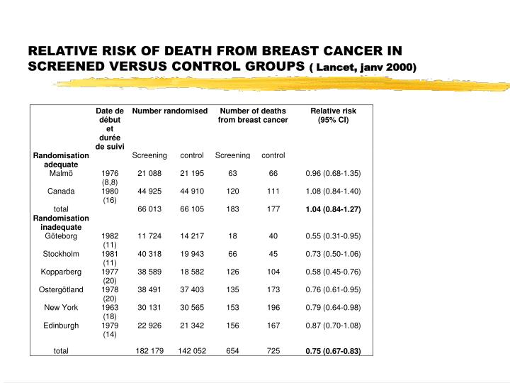 RELATIVE RISK OF DEATH FROM BREAST CANCER IN SCREENED VERSUS CONTROL GROUPS