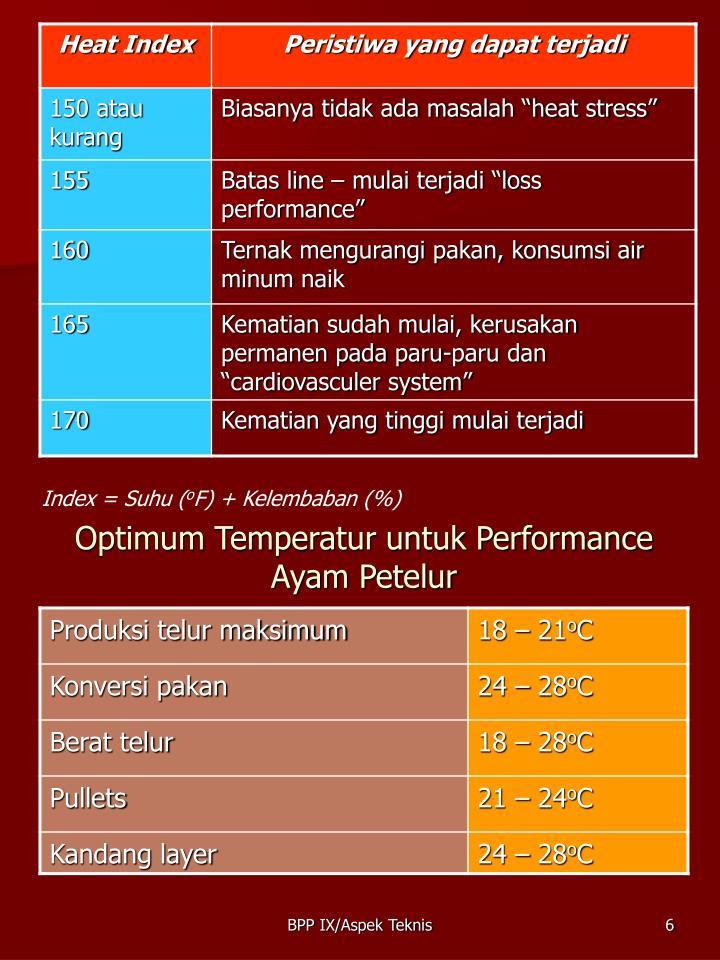 Index = Suhu (