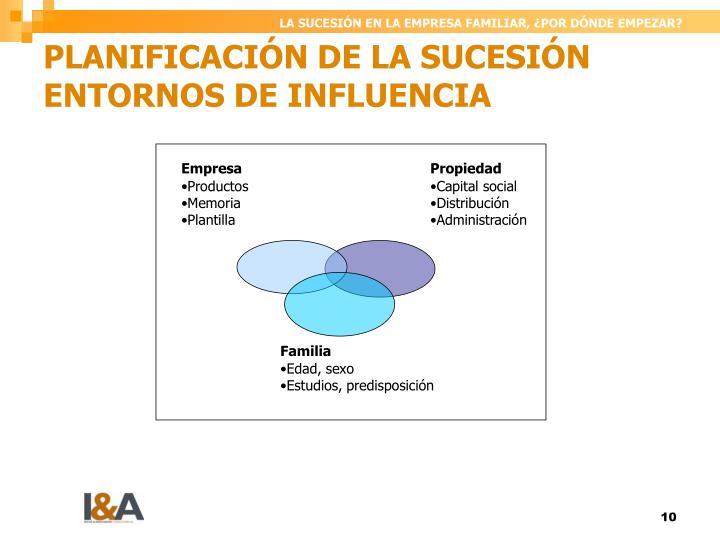 PLANIFICACIÓN DE LA SUCESIÓN ENTORNOS DE INFLUENCIA