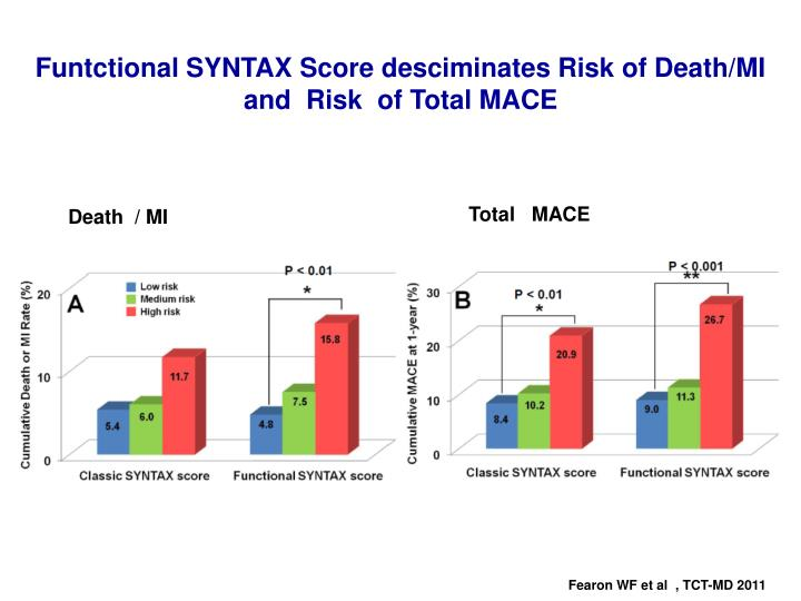 Funtctional SYNTAX Score desciminates Risk of Death/MI    and  Risk  of Total MACE