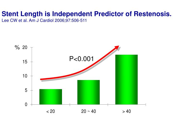 Stent Length is Independent Predictor of Restenosis.