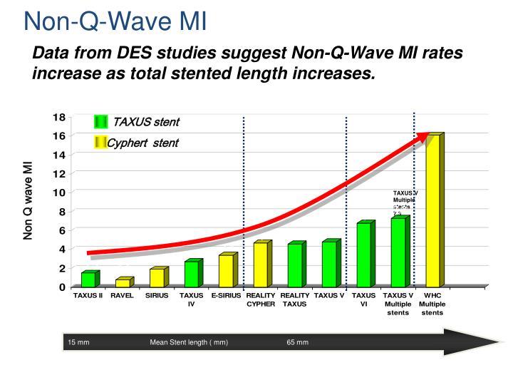 Non-Q-Wave MI