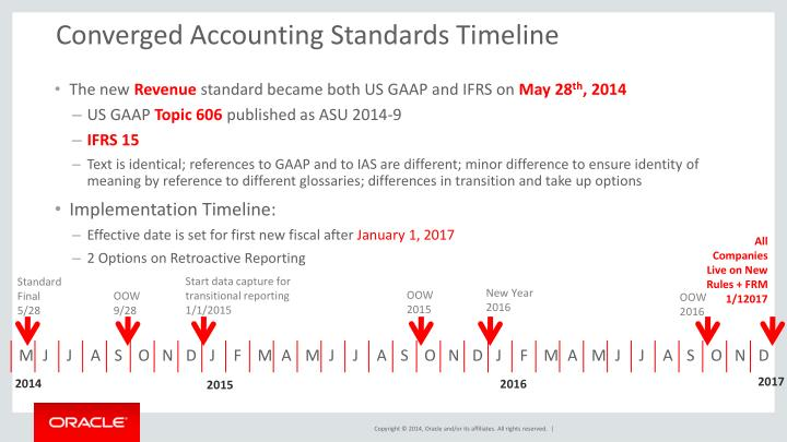 Converged Accounting Standards Timeline