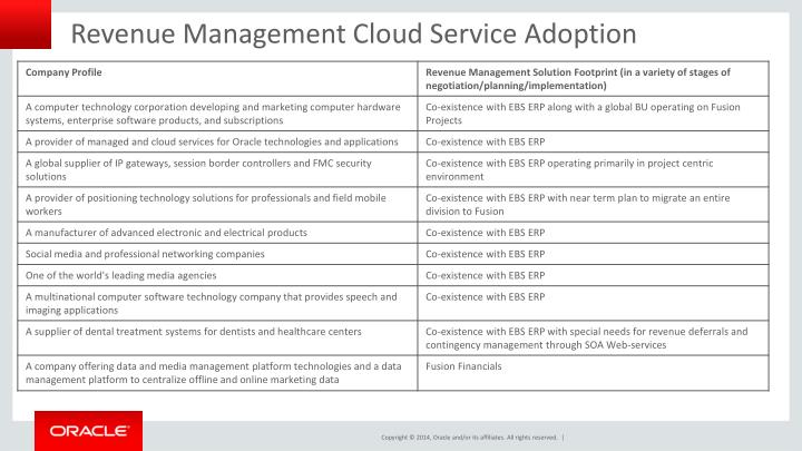 Revenue Management Cloud Service Adoption