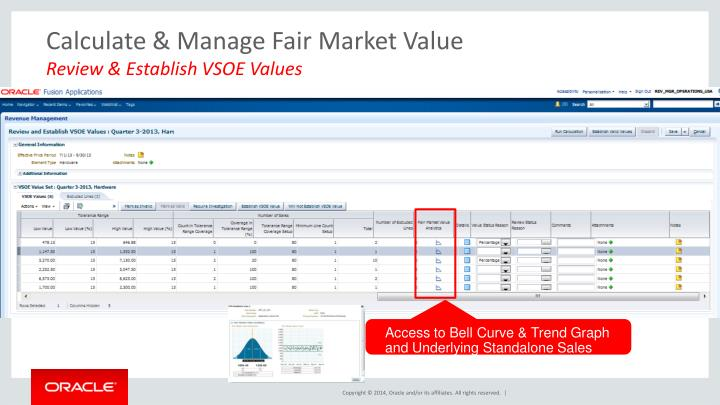 Calculate & Manage Fair Market Value