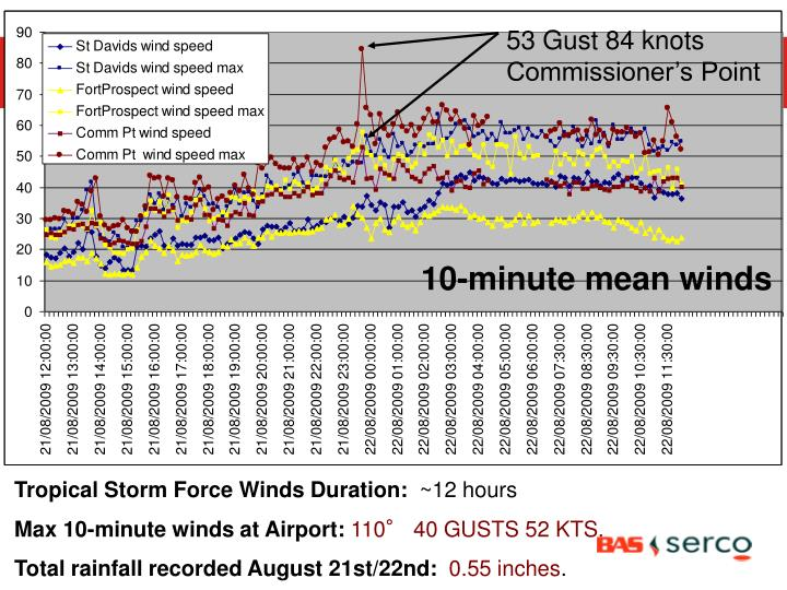 53 Gust 84 knots