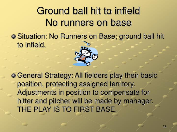 Ground ball hit to infield