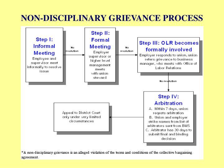 Grievance Procedures and Internal Dispute Resolution