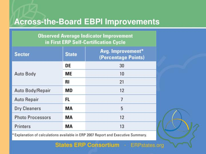 Across-the-Board EBPI Improvements