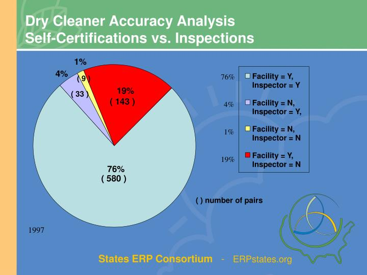 Dry Cleaner Accuracy Analysis