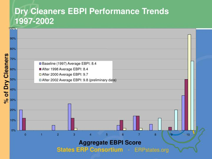 Dry Cleaners EBPI Performance Trends