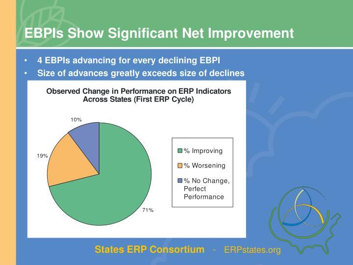 EBPIs Show Significant Net Improvement