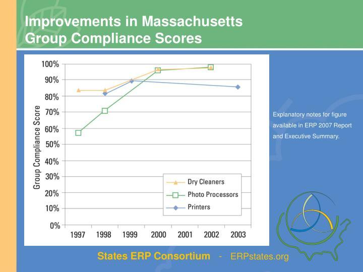 Improvements in Massachusetts
