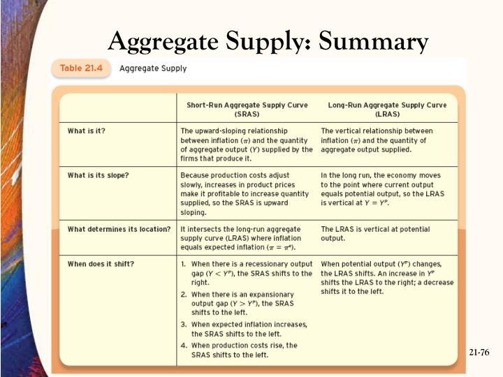 Aggregate Supply: Summary