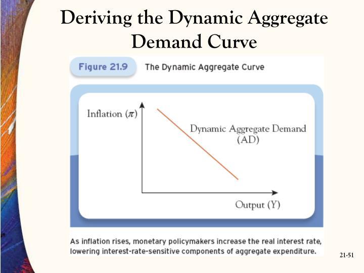 Deriving the Dynamic Aggregate Demand Curve