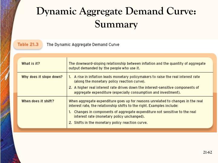 Dynamic Aggregate Demand Curve: