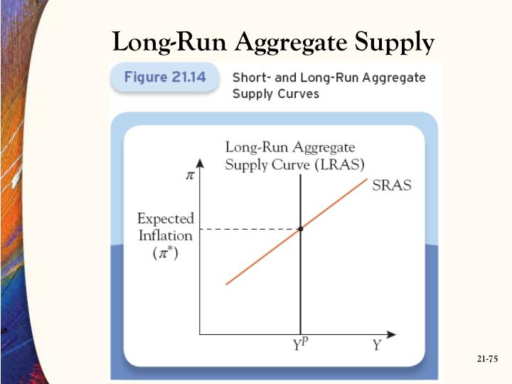 Long-Run Aggregate Supply