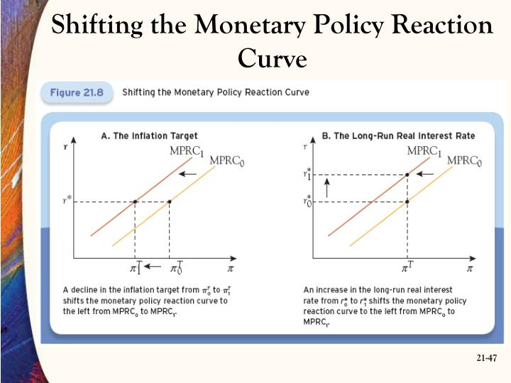 Shifting the Monetary Policy Reaction Curve