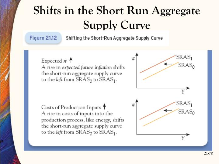 Shifts in the Short Run Aggregate Supply Curve