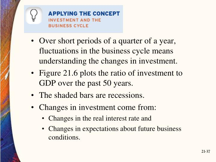 Over short periods of a quarter of a year, fluctuations in the business cycle means understanding the changes in investment.