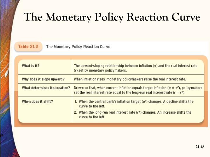 The Monetary Policy Reaction Curve