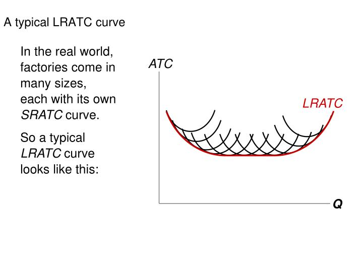 A typical LRATC curve