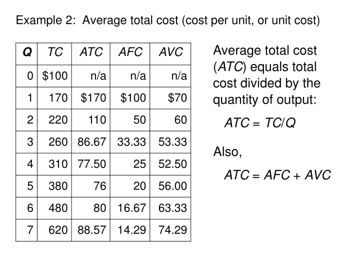Example 2:  Average total cost (cost per unit, or unit cost)