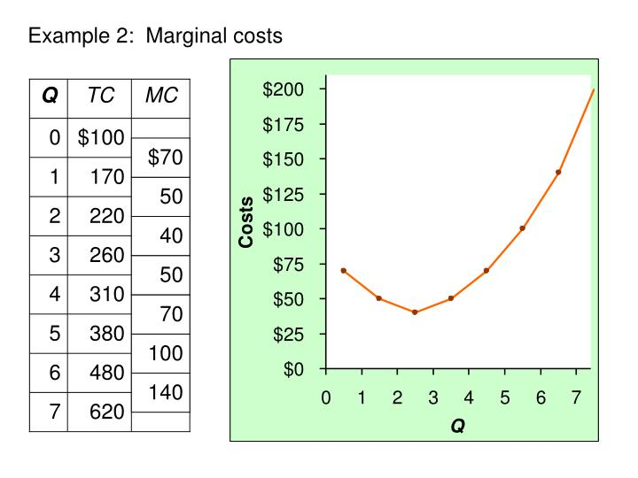Example 2:  Marginal costs