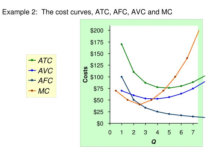 Example 2:  The cost curves, ATC, AFC, AVC and MC