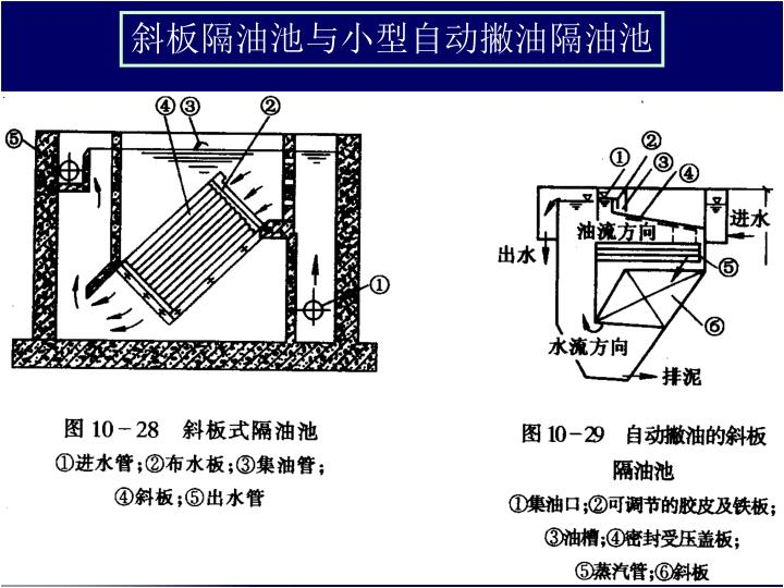 斜板隔油池与小型自动撇油隔油池