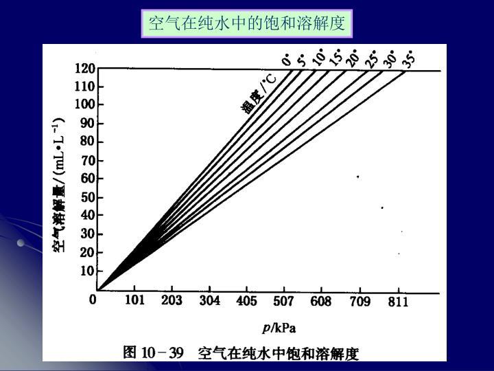 空气在纯水中的饱和溶解度
