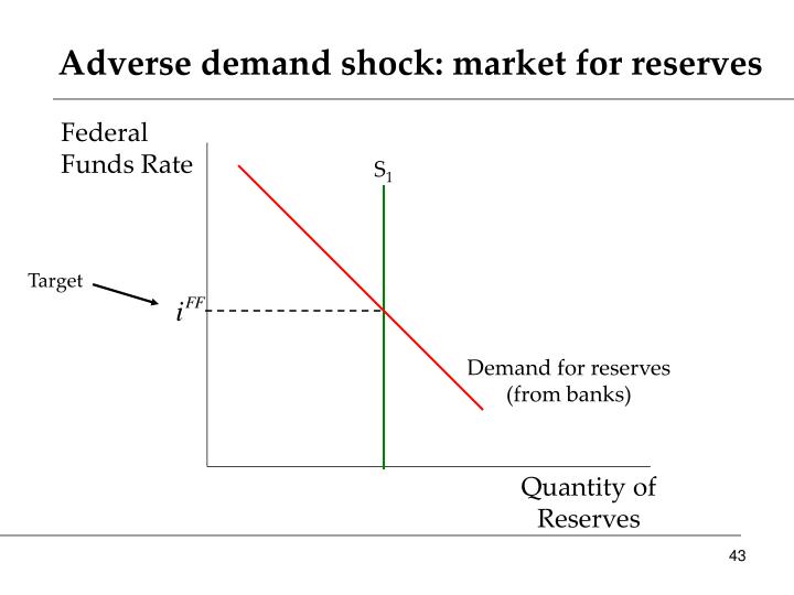 Adverse demand shock: market for reserves