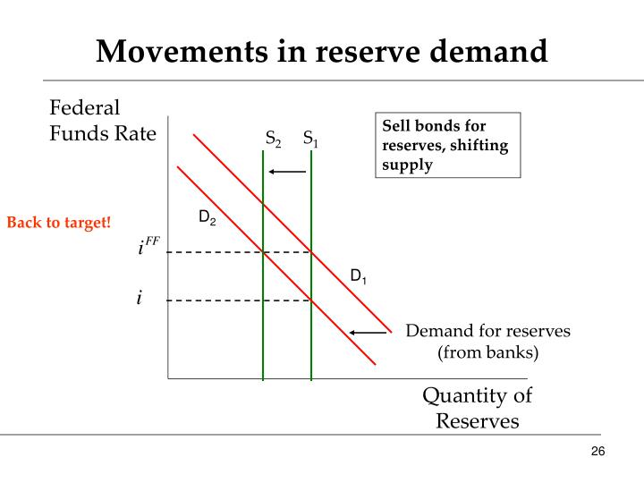 Movements in reserve demand