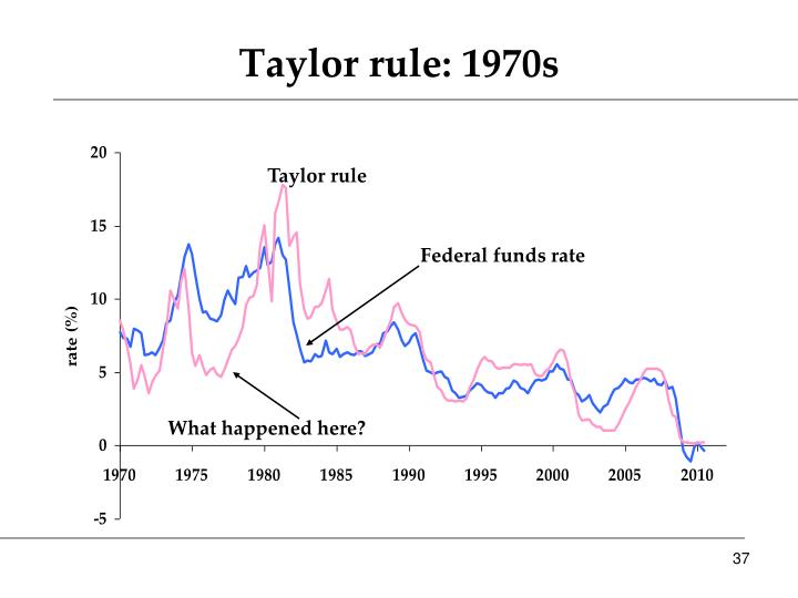 Taylor rule: 1970s
