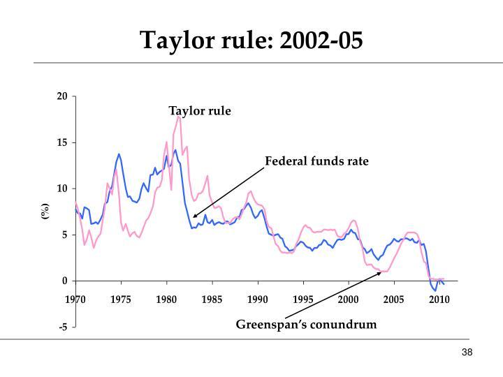 Taylor rule: 2002-05