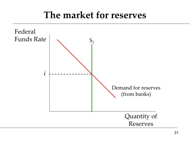 The market for reserves