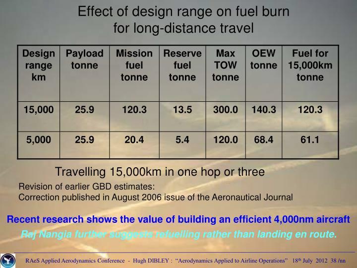 Effect of design range on fuel burn