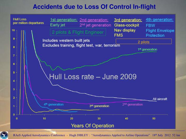 Accidents due to Loss Of Control In-flight