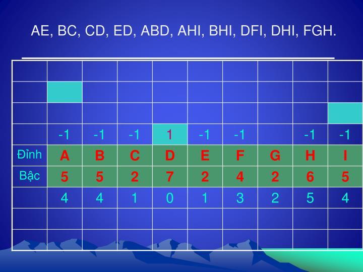 AE, BC, CD, ED, ABD, AHI, BHI, DFI, DHI, FGH.