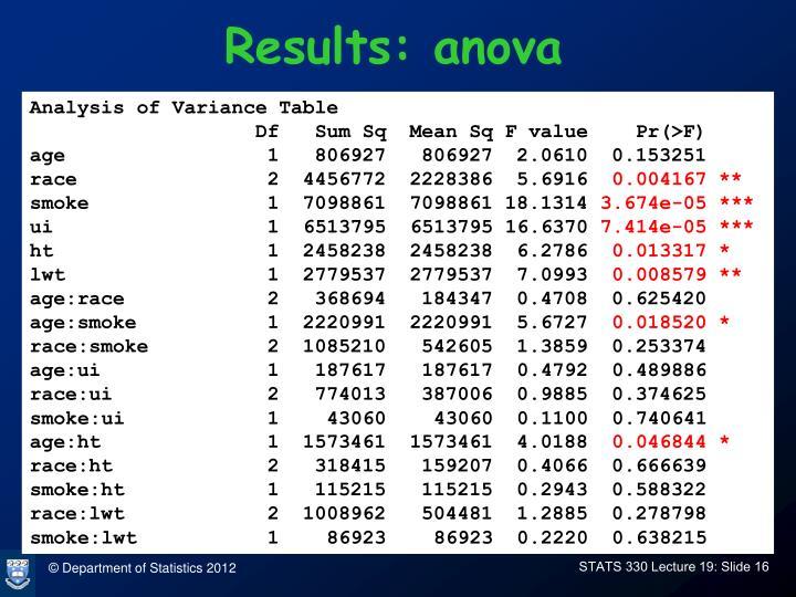Results: anova